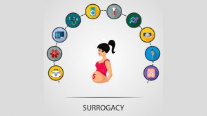 What is surrogacy? how it is performed? Learn every point.