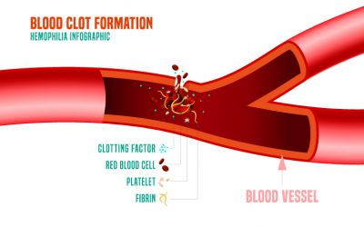 What is Blood clotting disorder?