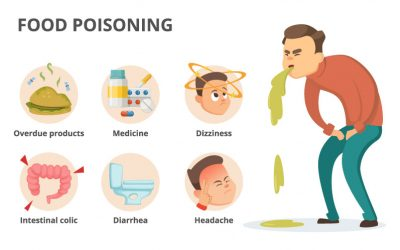 Problems Caused by food poisoning